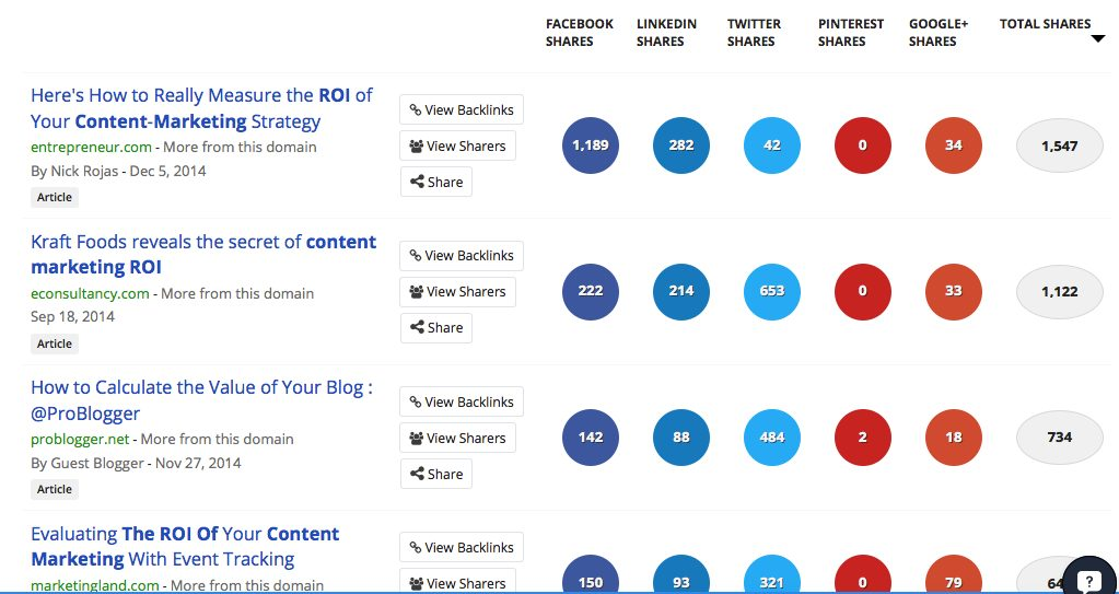 improving the ROI of content marketing