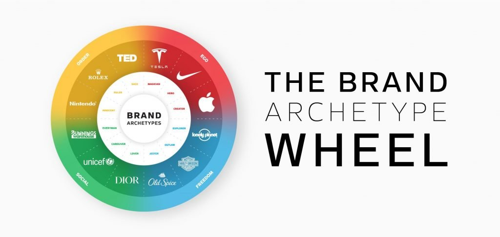 the right brand personality