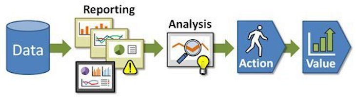 marketing data management