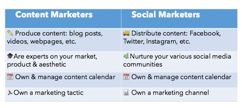 excellent content marketing strategy