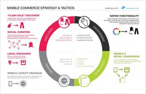 content drives the customer journey