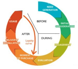 driving the marketing funnel