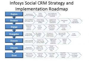 implementing social crm