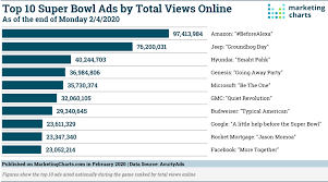 who was most successful advertising