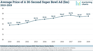 cost of super bowl advertising