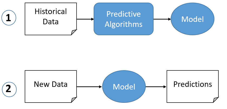 myths about predictive analytics
