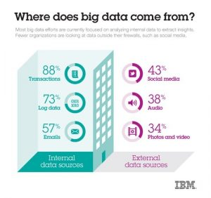 big data causes big problems