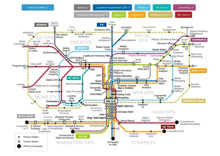 the modern customer journey map