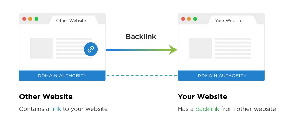 create backlinks