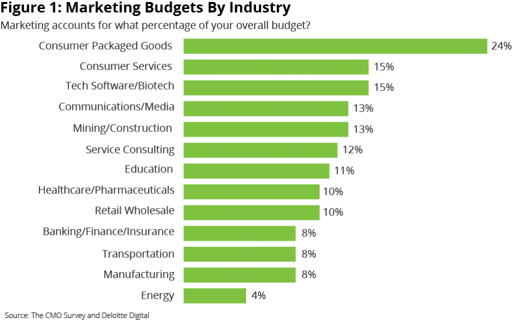 marketing budget by industry