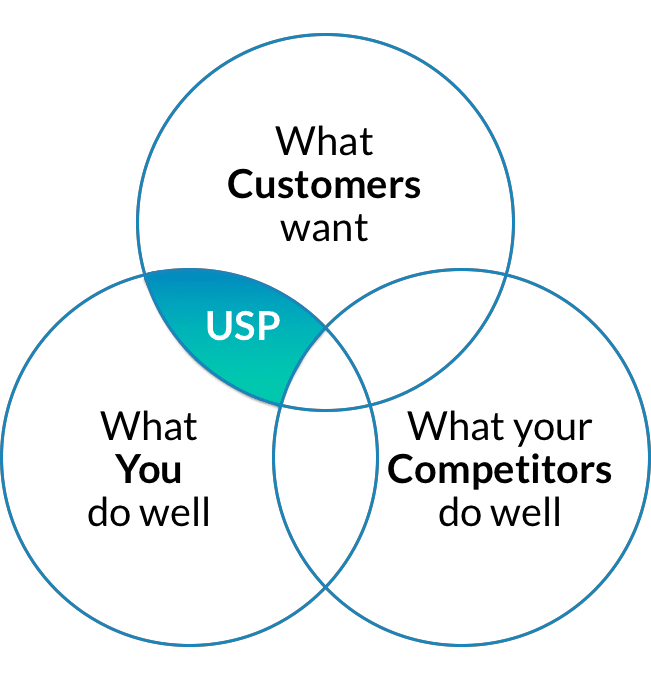 protect your usp