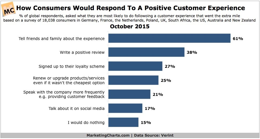 increase revenue with good customer experiences