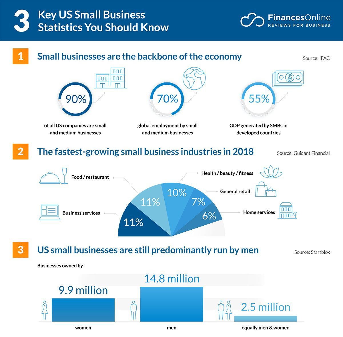 small business succeed