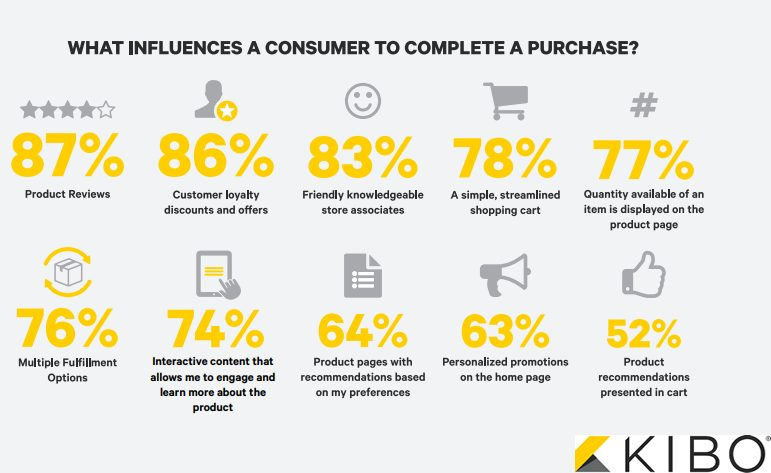 digital influence on purchase decisions
